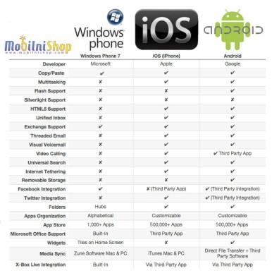 android-VS-windows-VS-iOS V2