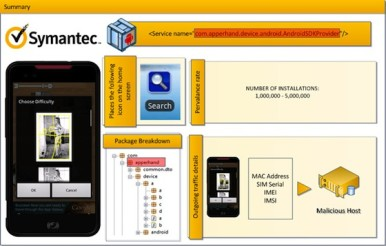 Symantec_Android_Malware_2