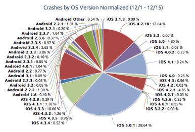 ios_vs_android_crash_2