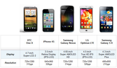 Ekran u ekran: HTC One X, iPhone 4S, Samsung Galaxy Nexus, LG Optimus LTE i Samsung Galaxy S II
