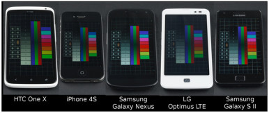 HTC One X je neprikosnoven kada je gledanje pod uglom u pitanju
