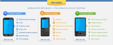 Za početak je dovoljno da se opredelite za pametni, klasični ili posebni telefon