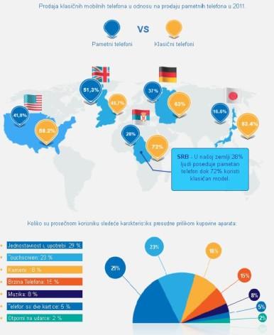 Infografik sistem u svakom trenutku nudi obilje statističkih podataka koji vam mogu pomoći u vašem izboru