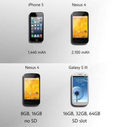Google Nexus 4 u poređenju sa modelima Samsung Galaxy S3 i iphone 5