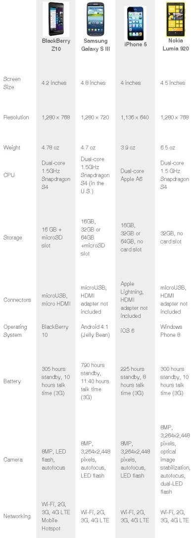 Uporedni prikaz: BlackBerry Z10 vs Samsung Galaxy S3 vs iPhone 5 vs Nokia Lumia 920