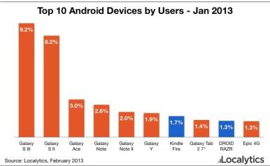 Na top 10 Android listi, Samsung je obezbedio mesta za svojih 8 uređaja