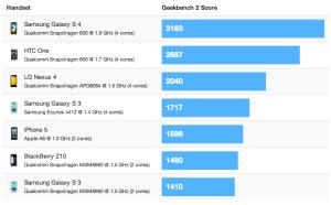 Samsung Galaxy S4 vs konkurenti