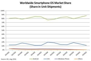 mobilni-os-market